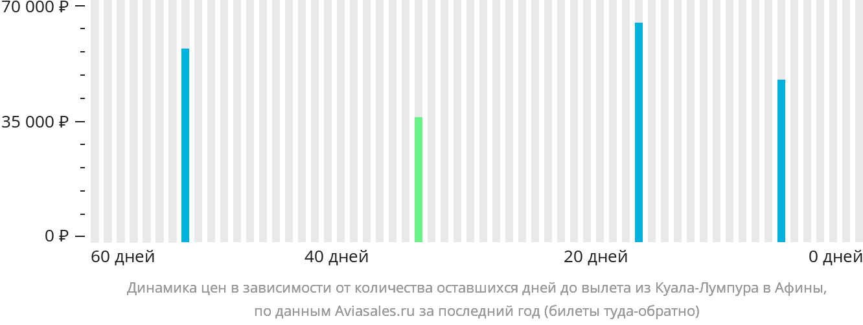 Динамика цен в зависимости от количества оставшихся дней до вылета из Куала-Лумпура в Афины