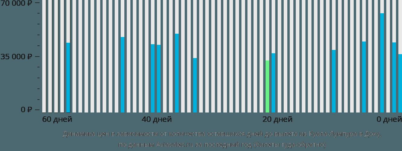 Динамика цен в зависимости от количества оставшихся дней до вылета из Куала-Лумпура в Доху