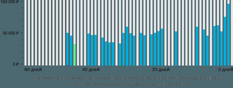 Динамика цен в зависимости от количества оставшихся дней до вылета из Куала-Лумпура в Египет