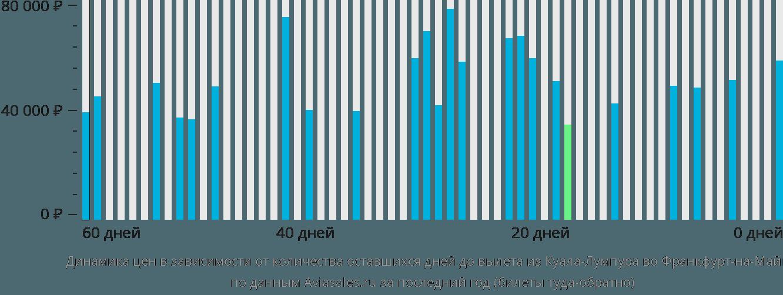 Динамика цен в зависимости от количества оставшихся дней до вылета из Куала-Лумпура во Франкфурт-на-Майне