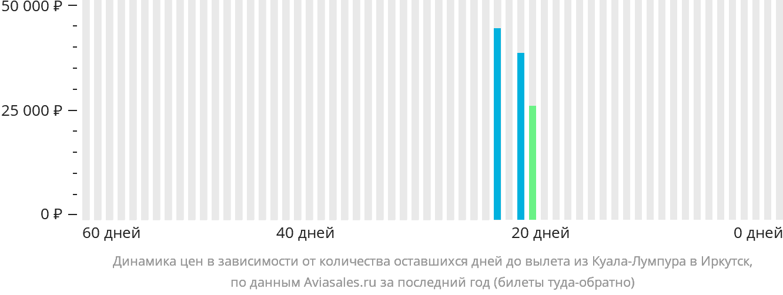 Динамика цен в зависимости от количества оставшихся дней до вылета из Куала-Лумпура в Иркутск