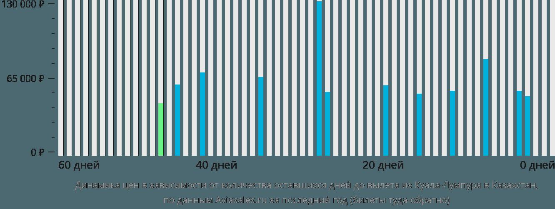 Динамика цен в зависимости от количества оставшихся дней до вылета из Куала-Лумпура в Казахстан