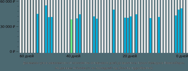 Динамика цен в зависимости от количества оставшихся дней до вылета из Куала-Лумпура в Новосибирск
