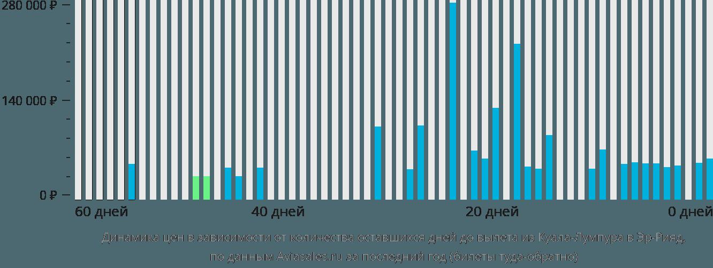 Динамика цен в зависимости от количества оставшихся дней до вылета из Куала-Лумпура в Эр-Рияд