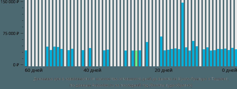 Динамика цен в зависимости от количества оставшихся дней до вылета из Куала-Лумпура в Ташкент