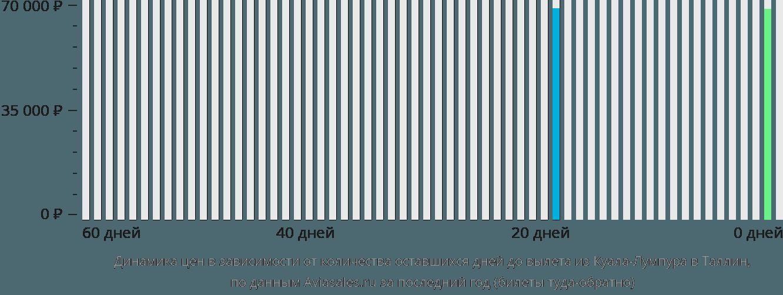 Динамика цен в зависимости от количества оставшихся дней до вылета из Куала-Лумпура в Таллин