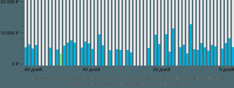 Динамика цен в зависимости от количества оставшихся дней до вылета из Куала-Лумпура в Вьетнам