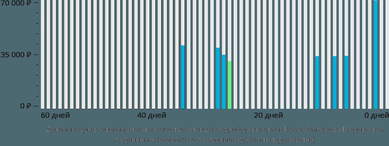 Динамика цен в зависимости от количества оставшихся дней до вылета из Куала-Лумпура во Владивосток