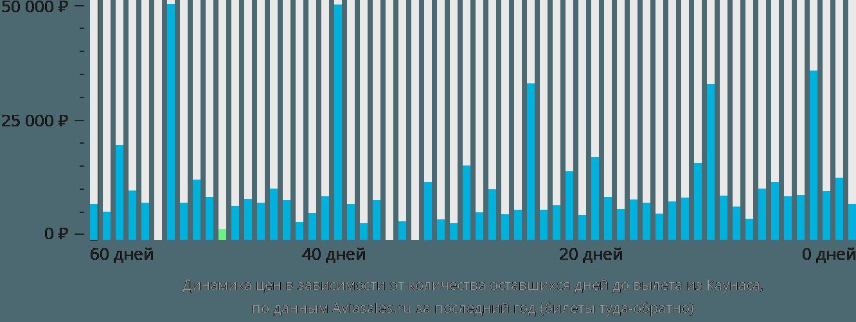 Динамика цен в зависимости от количества оставшихся дней до вылета из Каунаса