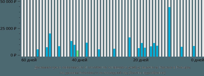 Динамика цен в зависимости от количества оставшихся дней до вылета из Каунаса в Кальяри