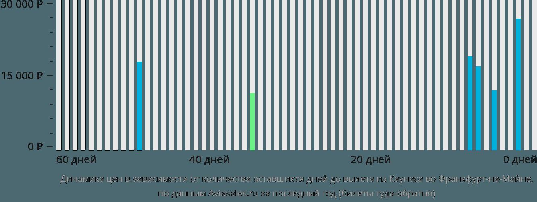 Динамика цен в зависимости от количества оставшихся дней до вылета из Каунаса во Франкфурт-на-Майне