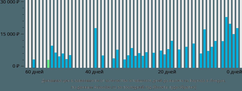 Динамика цен в зависимости от количества оставшихся дней до вылета из Каунаса в Лондон