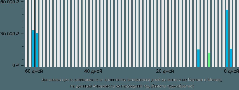 Динамика цен в зависимости от количества оставшихся дней до вылета из Каунаса в Москву
