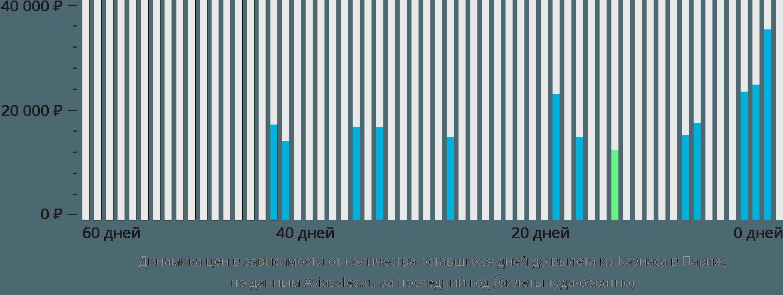 Динамика цен в зависимости от количества оставшихся дней до вылета из Каунаса в Париж
