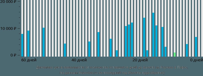 Динамика цен в зависимости от количества оставшихся дней до вылета из Каунаса в Пафос