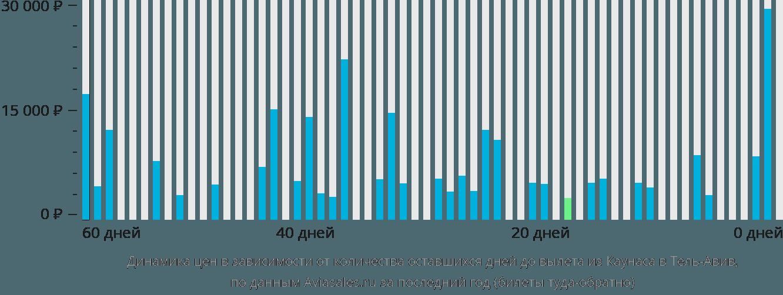 Динамика цен в зависимости от количества оставшихся дней до вылета из Каунаса в Тель-Авив