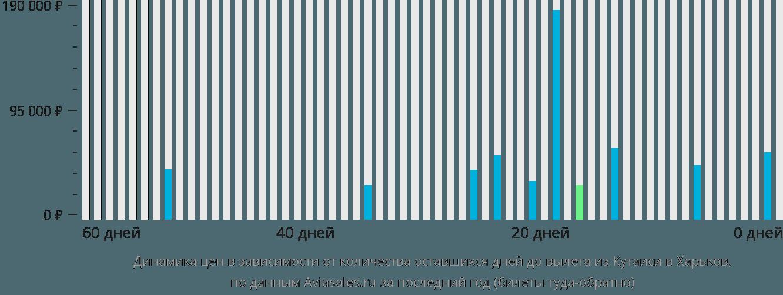 Динамика цен в зависимости от количества оставшихся дней до вылета из Кутаиси в Харьков