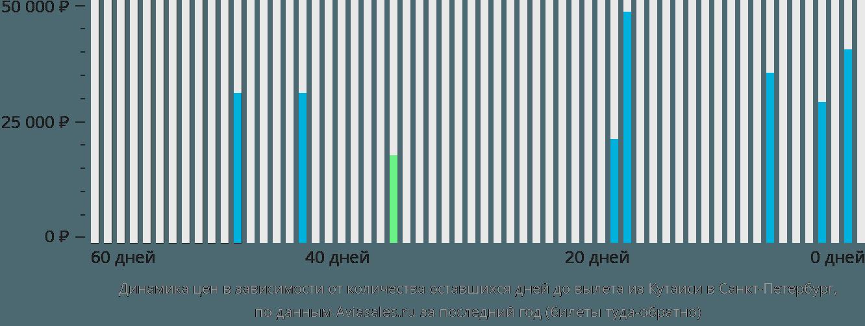 Динамика цен в зависимости от количества оставшихся дней до вылета из Кутаиси в Санкт-Петербург