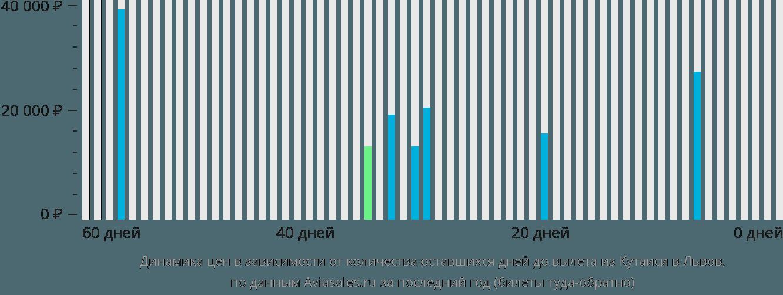 Динамика цен в зависимости от количества оставшихся дней до вылета из Кутаиси в Львов