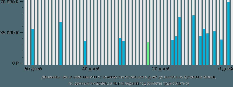 Динамика цен в зависимости от количества оставшихся дней до вылета из Кутаиси в Минск