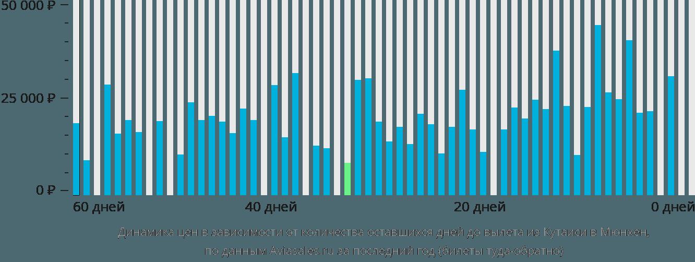 Динамика цен в зависимости от количества оставшихся дней до вылета из Кутаиси в Мюнхен