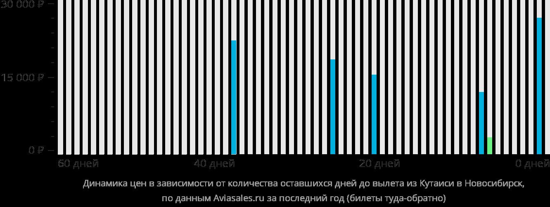 Динамика цен в зависимости от количества оставшихся дней до вылета из Кутаиси в Новосибирск