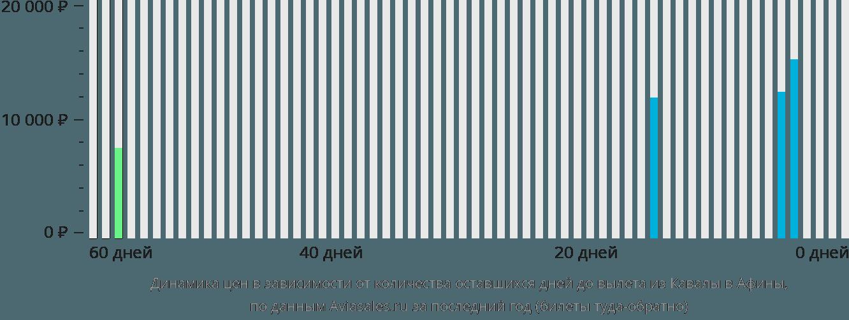 Динамика цен в зависимости от количества оставшихся дней до вылета из Кавалы в Афины