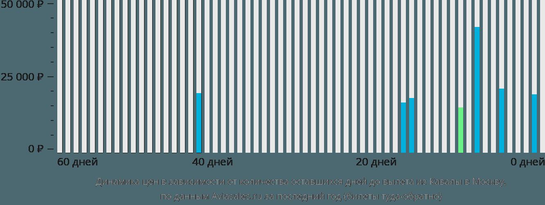 Динамика цен в зависимости от количества оставшихся дней до вылета из Кавалы в Москву
