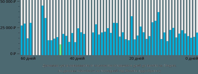 Динамика цен в зависимости от количества оставшихся дней до вылета из Гянджи