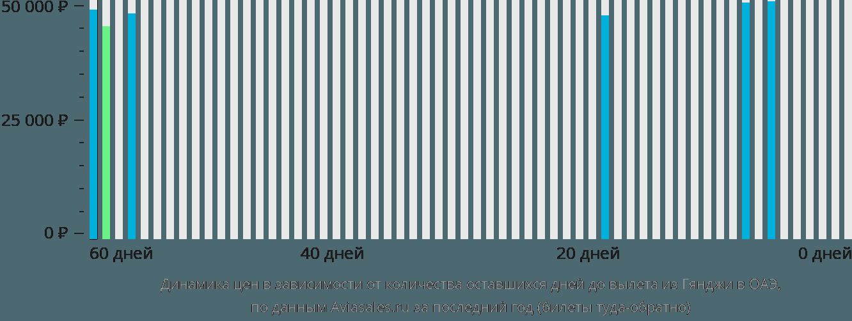 Динамика цен в зависимости от количества оставшихся дней до вылета из Гянджи в ОАЭ