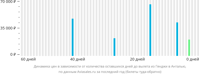 Динамика цен в зависимости от количества оставшихся дней до вылета из Гянджи в Анталью