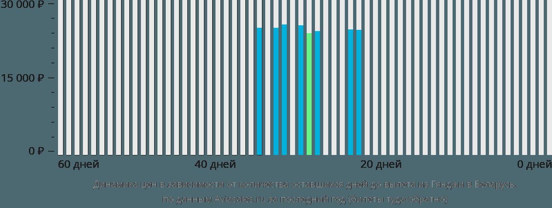 Динамика цен в зависимости от количества оставшихся дней до вылета из Гянджи в Беларусь