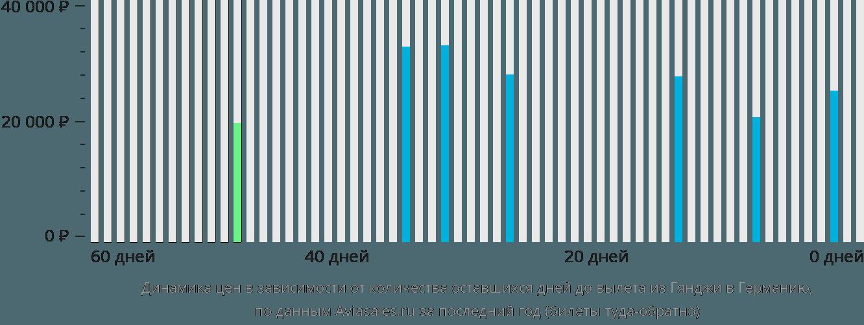 Динамика цен в зависимости от количества оставшихся дней до вылета из Гянджи в Германию