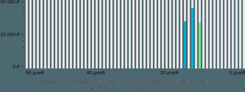 Динамика цен в зависимости от количества оставшихся дней до вылета из Гянджи в Новосибирск