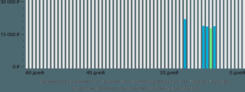Динамика цен в зависимости от количества оставшихся дней до вылета из Гянджи в Тель-Авив
