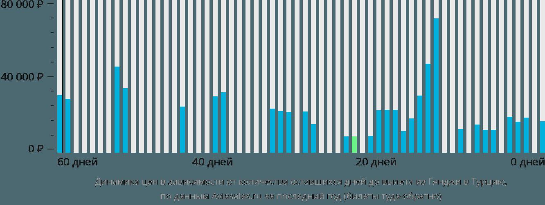 Динамика цен в зависимости от количества оставшихся дней до вылета из Гянджи в Турцию
