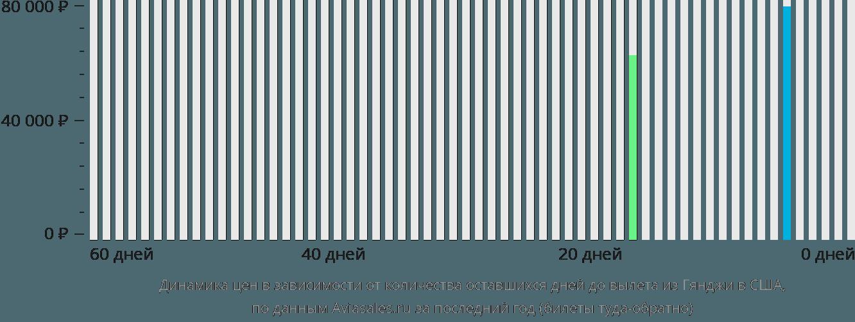 Динамика цен в зависимости от количества оставшихся дней до вылета из Гянджи в США
