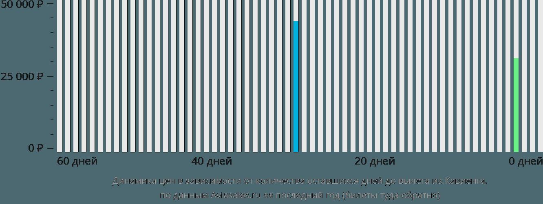 Динамика цен в зависимости от количества оставшихся дней до вылета из Кавиенга