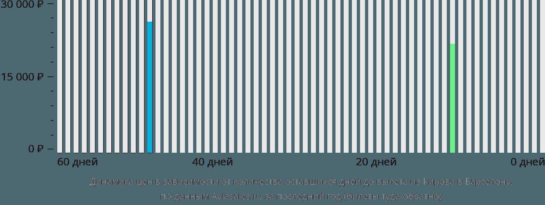 Динамика цен в зависимости от количества оставшихся дней до вылета из Кирова в Барселону