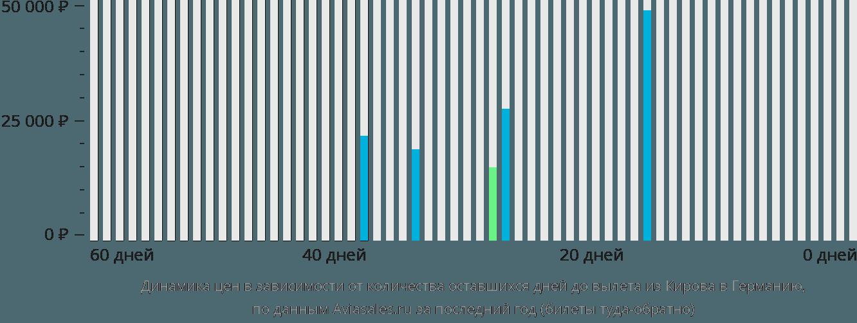 Динамика цен в зависимости от количества оставшихся дней до вылета из Кирова в Германию