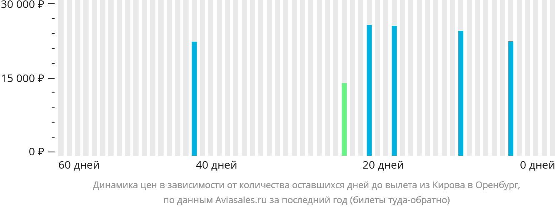 Динамика цен в зависимости от количества оставшихся дней до вылета из Кирова в Оренбург