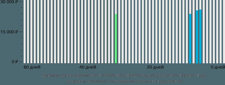 Динамика цен в зависимости от количества оставшихся дней до вылета из Кирова в Ригу