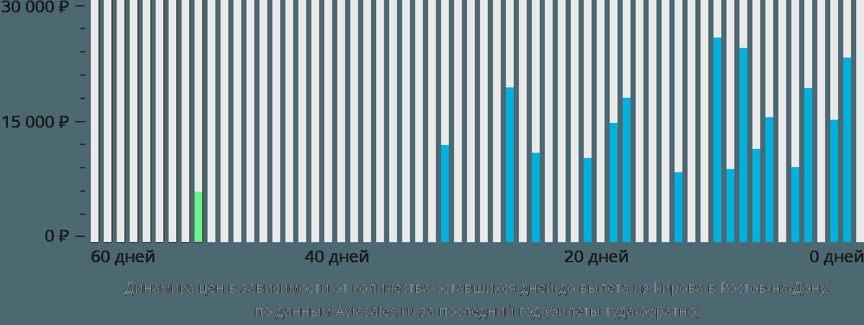Динамика цен в зависимости от количества оставшихся дней до вылета из Кирова в Ростов-на-Дону
