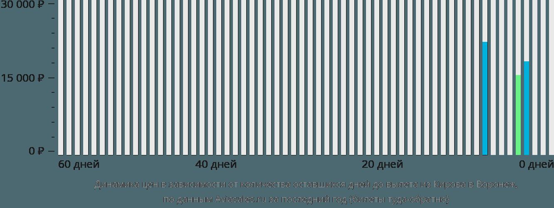 Динамика цен в зависимости от количества оставшихся дней до вылета из Кирова в Воронеж
