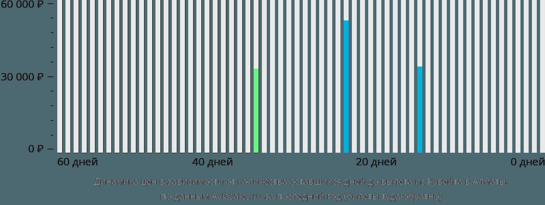 Динамика цен в зависимости от количества оставшихся дней до вылета из Эль-Кувейта в Алматы