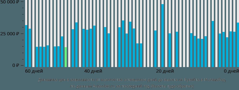 Динамика цен в зависимости от количества оставшихся дней до вылета из Кувейта в Исламабад