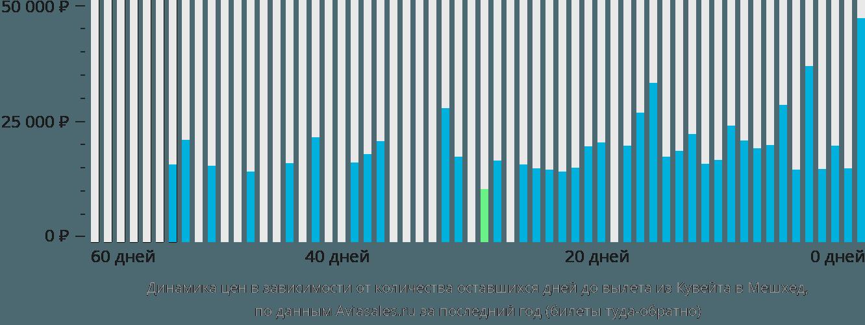 Динамика цен в зависимости от количества оставшихся дней до вылета из Кувейта в Мешхед