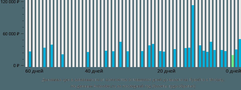 Динамика цен в зависимости от количества оставшихся дней до вылета из Кувейта в Москву