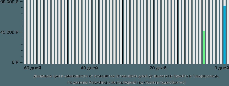 Динамика цен в зависимости от количества оставшихся дней до вылета из Кувейта в Симферополь