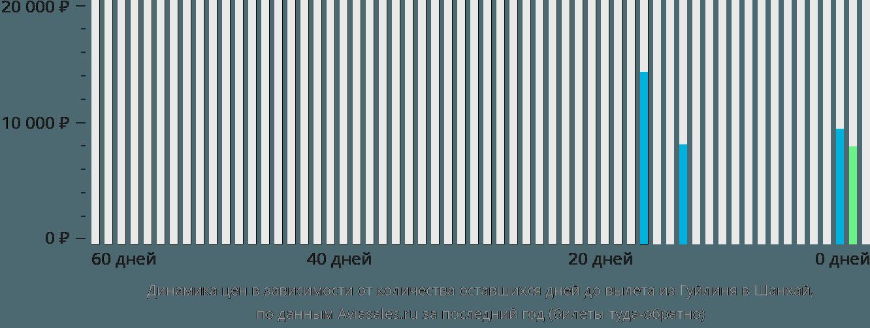 Динамика цен в зависимости от количества оставшихся дней до вылета из Гуйлиня в Шанхай